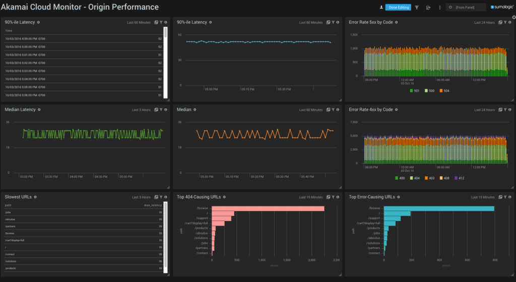 Get Started In Minutes With Predefined Akamai Dashboards