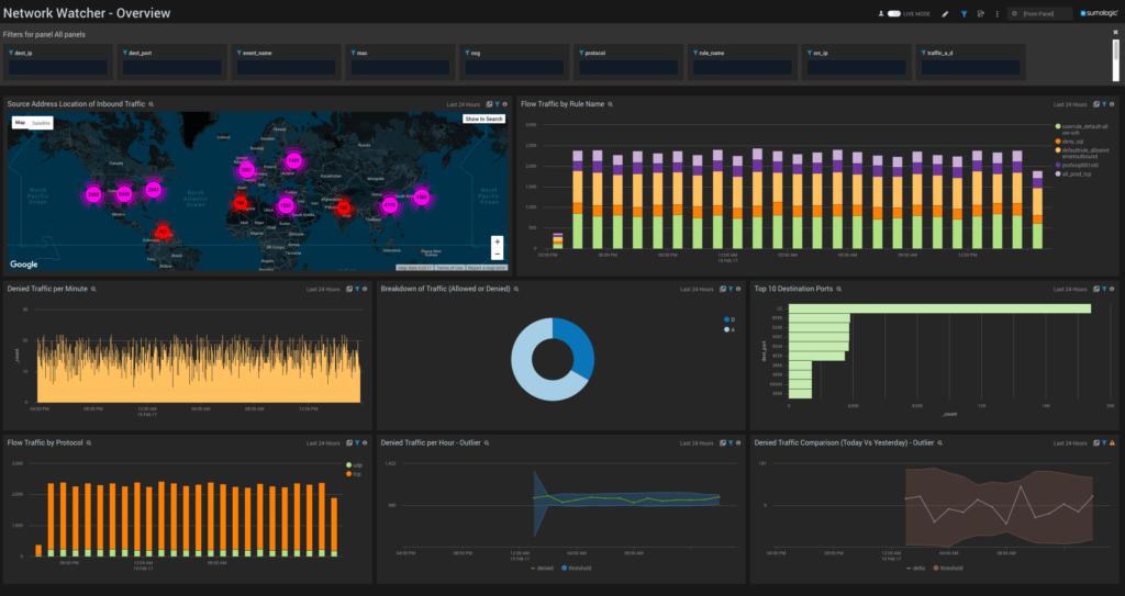What is Azure Network Watcher?