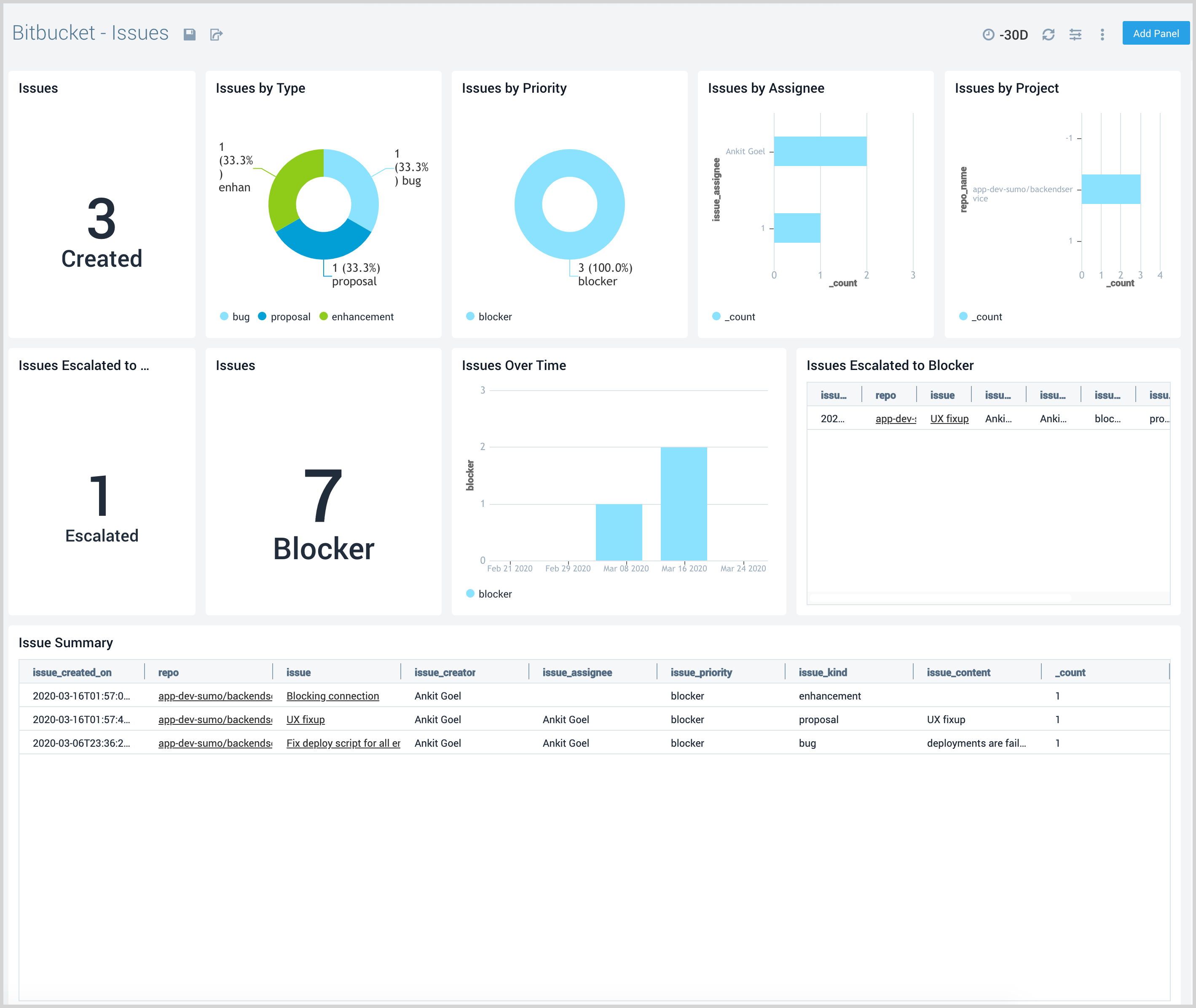 Visualize issues by priority, projects, users, and type.