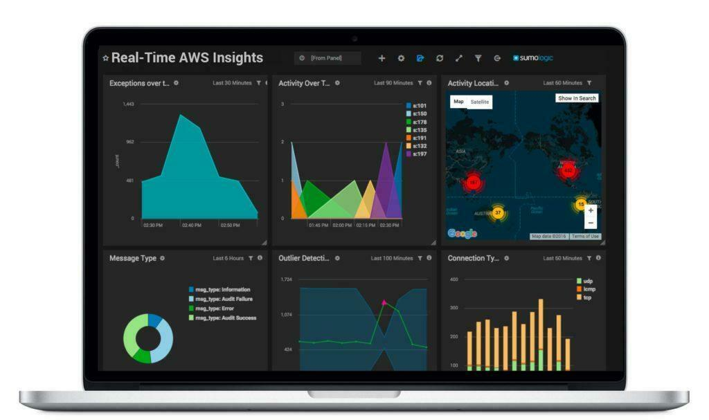 Dashboards with Real-Time Data