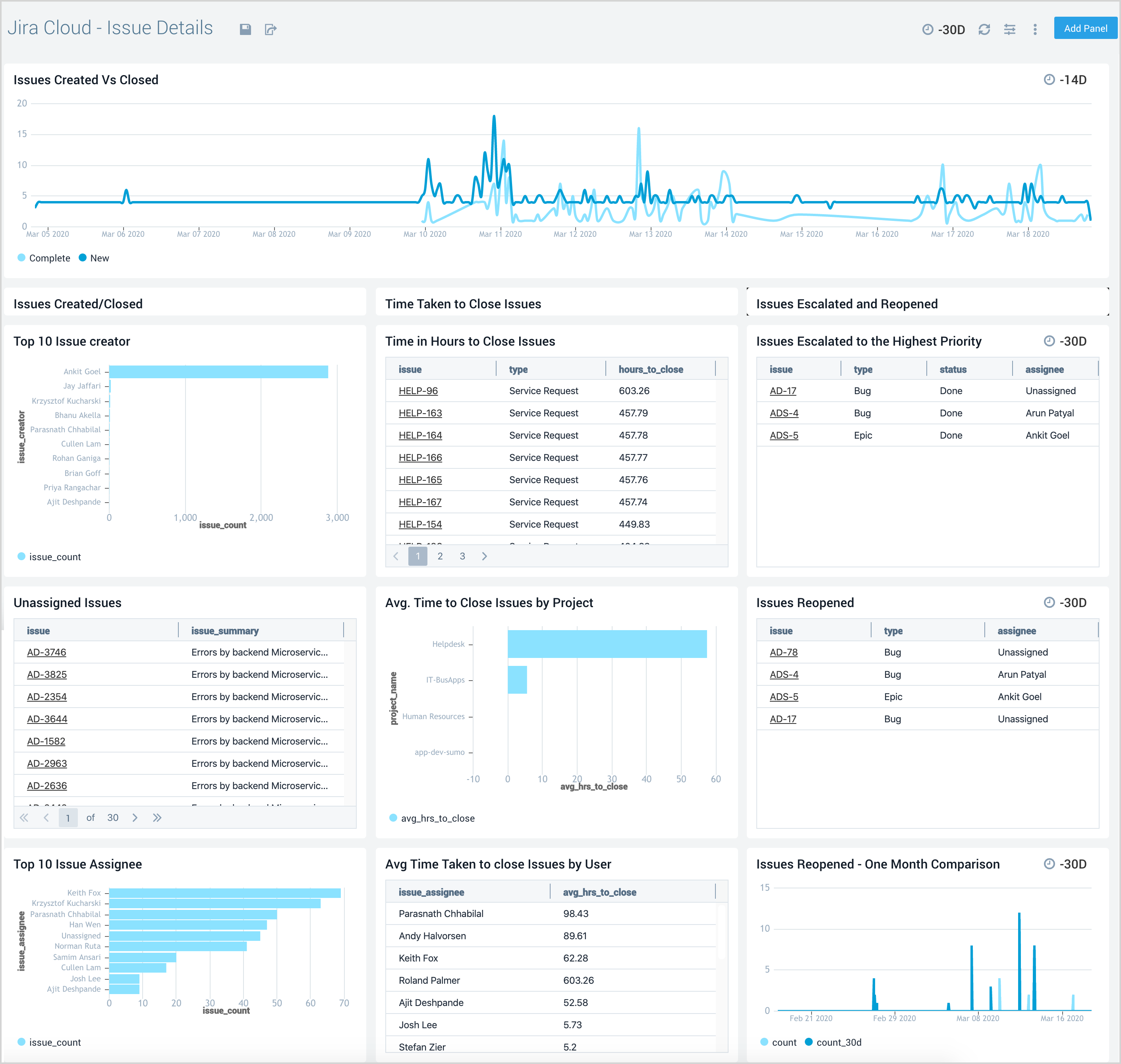 Detailed issue insights
