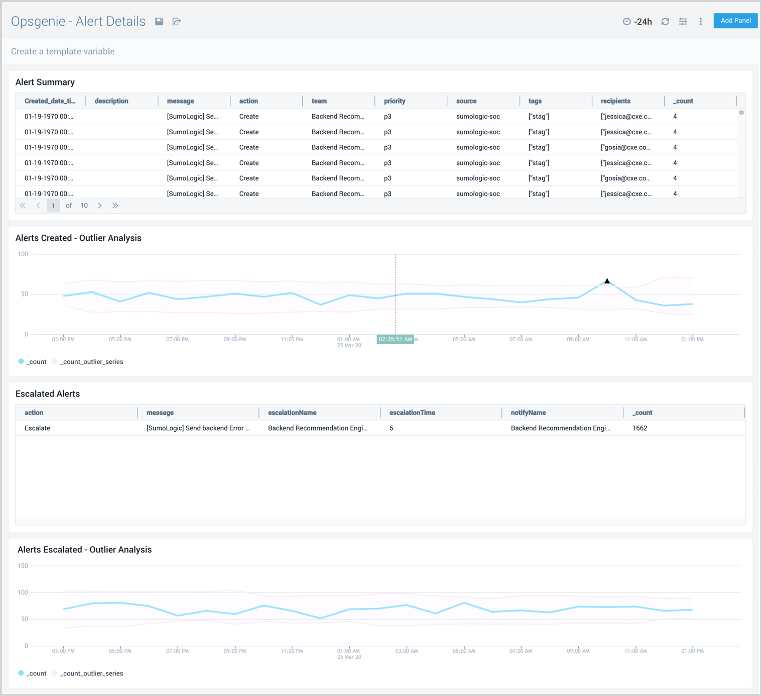 Visualize rich analytics for alert outliers, escalated alerts, and alert summaries.